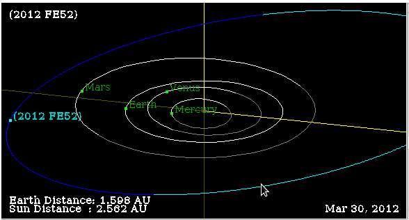 Diágrama orbital de 2012FE52