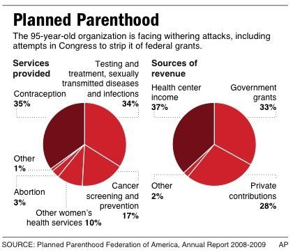 """the real facts about abortions """"three percent of all planned parenthood health services are abortion services"""" –planned parenthood, fact sheet on web site """"in 2013, abortions made up 94% of planned parenthood's ."""
